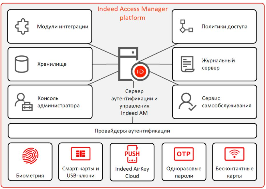 Indeed Access Manager (Indeed AM)